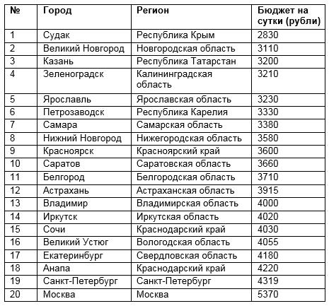 Рейтинг городов России для семейных путешествий