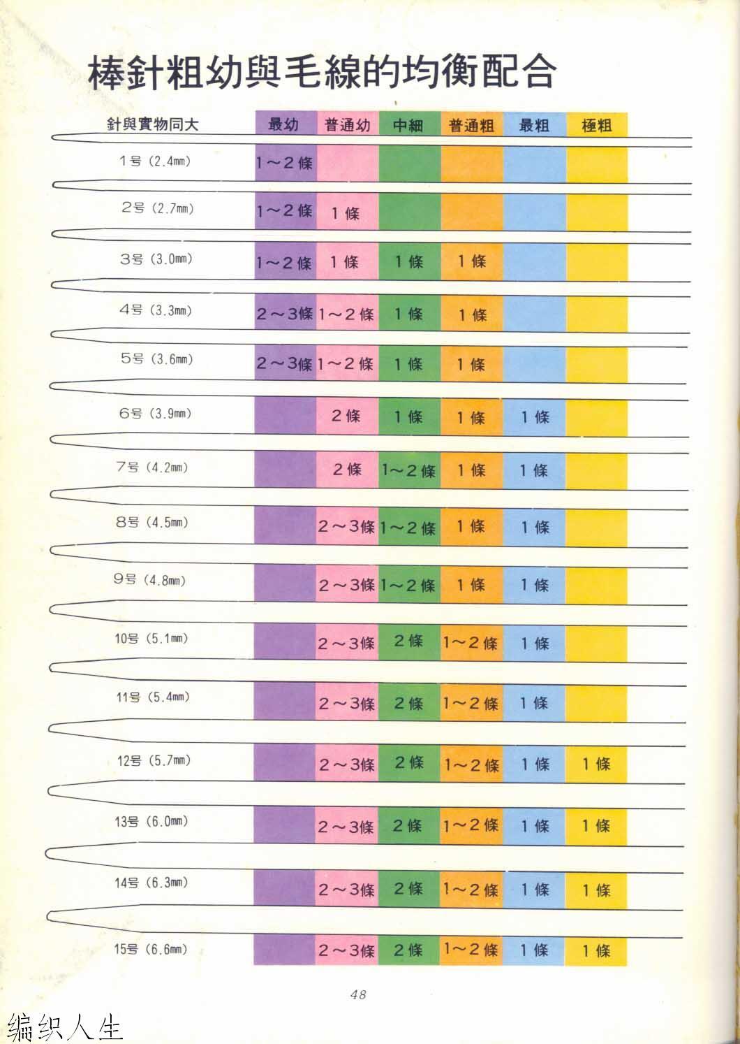 Спицы для вязания по номерам