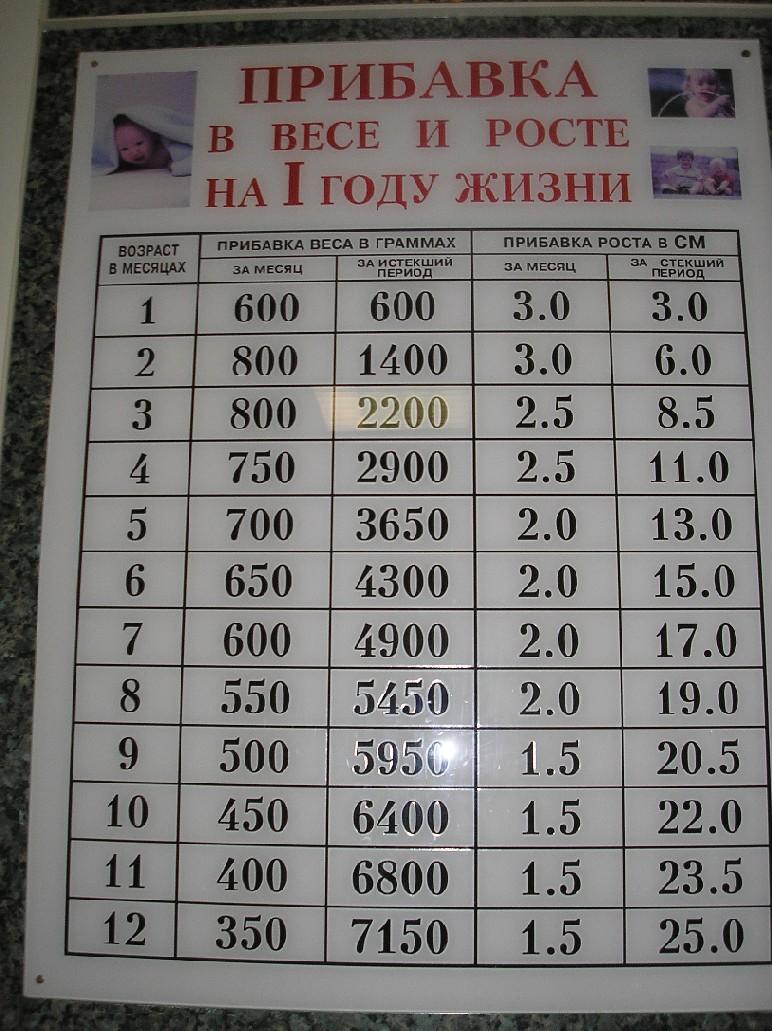 Календарь набора веса по неделям