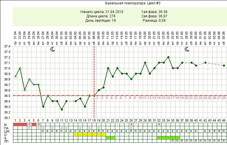 Графики базальной температуры беременность