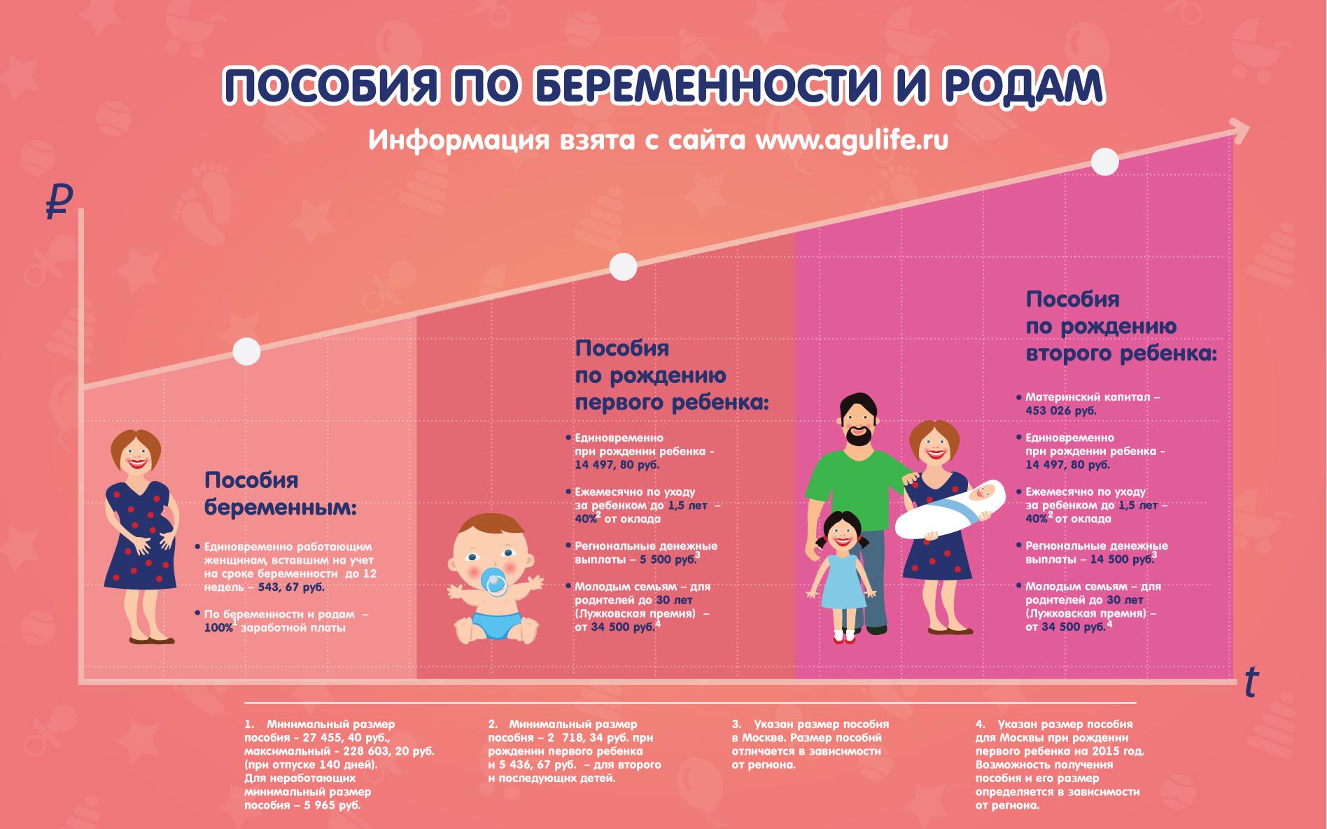 Получения пособия по ранней беременности