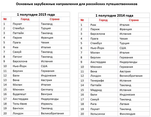 Предпочтения российских путешественников