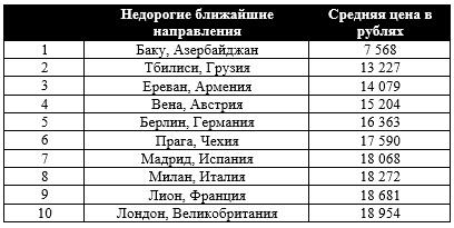 Перелеты на Кавказ и в Европу подешевели