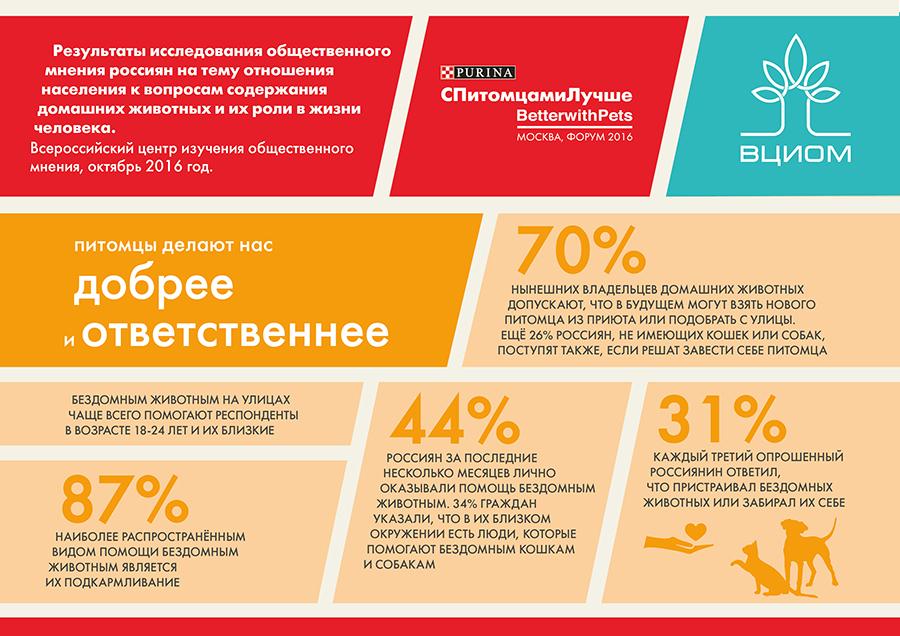 Отношение россиян к домашним животным