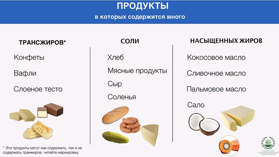 Содержание жиров в продуктах