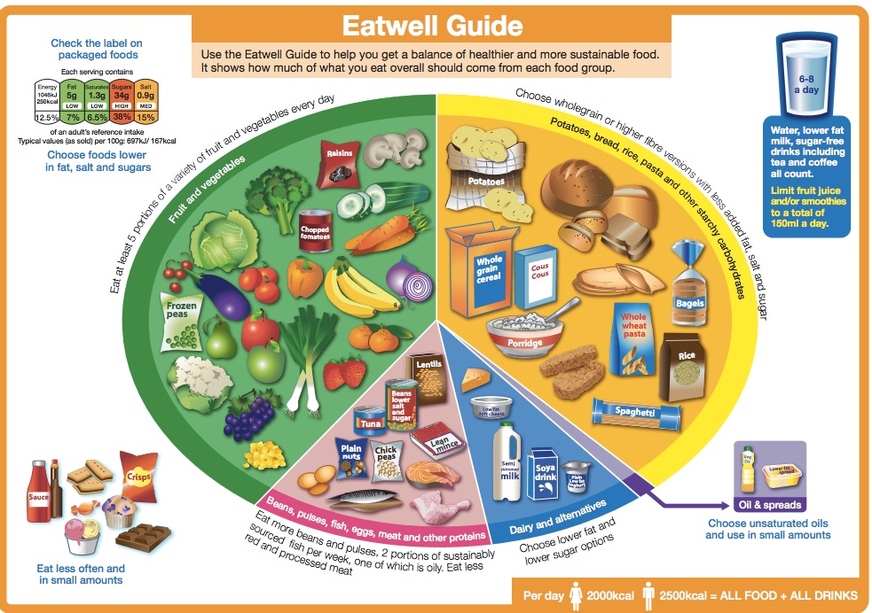 рекомендации по питанию