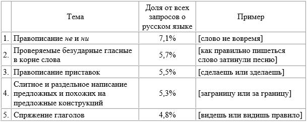 Какие правила русского языка вызывают больше затруднений по мнению Яндекса