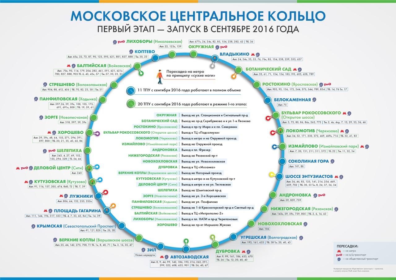 Московское центральное кольцо схема станций пересадок