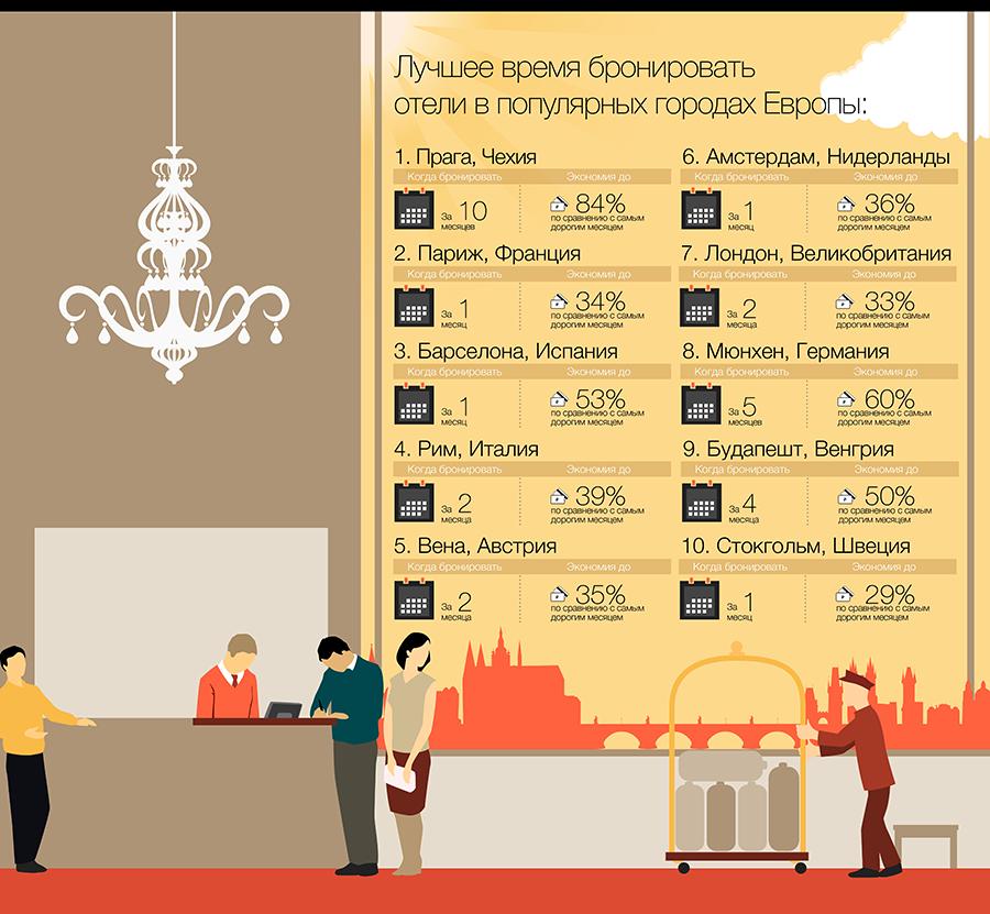 Лучшее время бронировать отели в популярных городах Европы