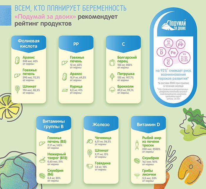 Полезные продукты для планирующих беременность