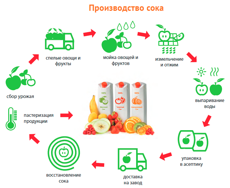 Производство сока