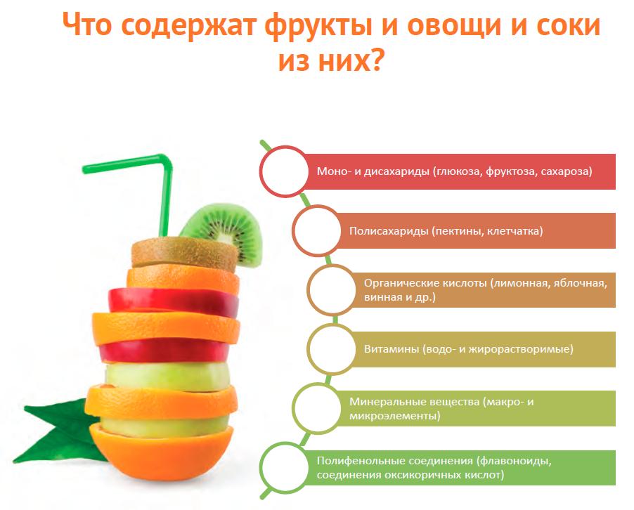 Что содержат фрукты и овощи и соки из них