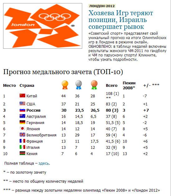 Прогноз по медалям от Советсткого спорта