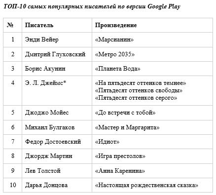 ТОП-10 самых популярных писателей по версии Google Play