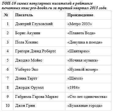 ТОП-10 самых популярных писателей в рейтинге печатных книг