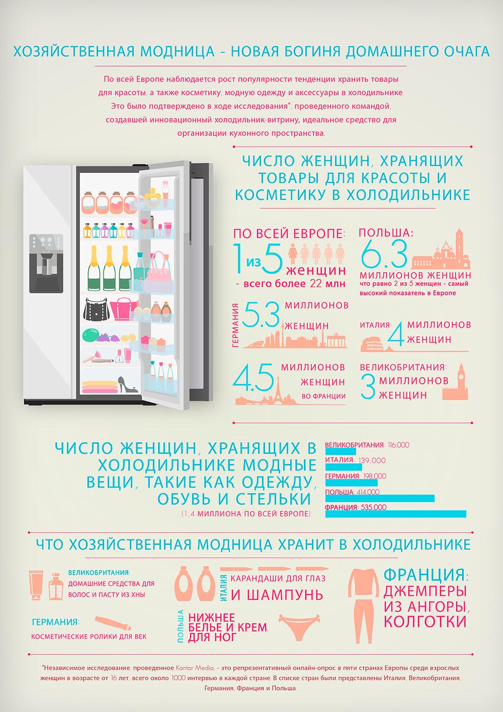 Что в холодильнике?