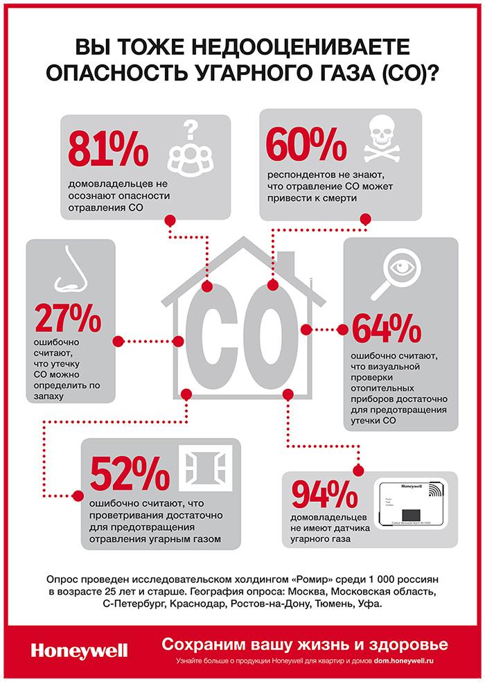 Опасностьи угарного газа