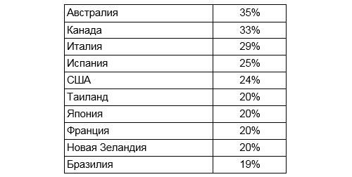Топ-10 стран, где живут самые счастливые и дружелюбные люди