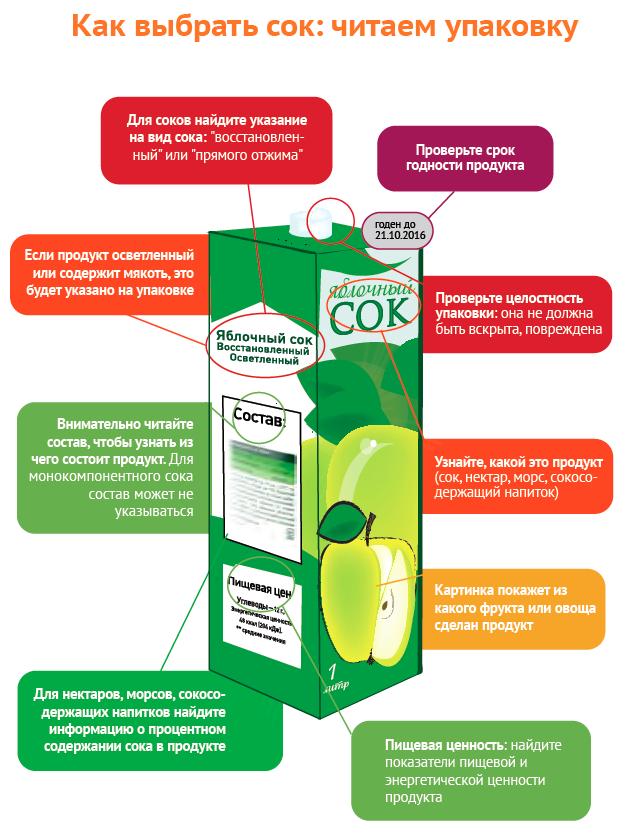 Как выбрать сок: читаем упаковку
