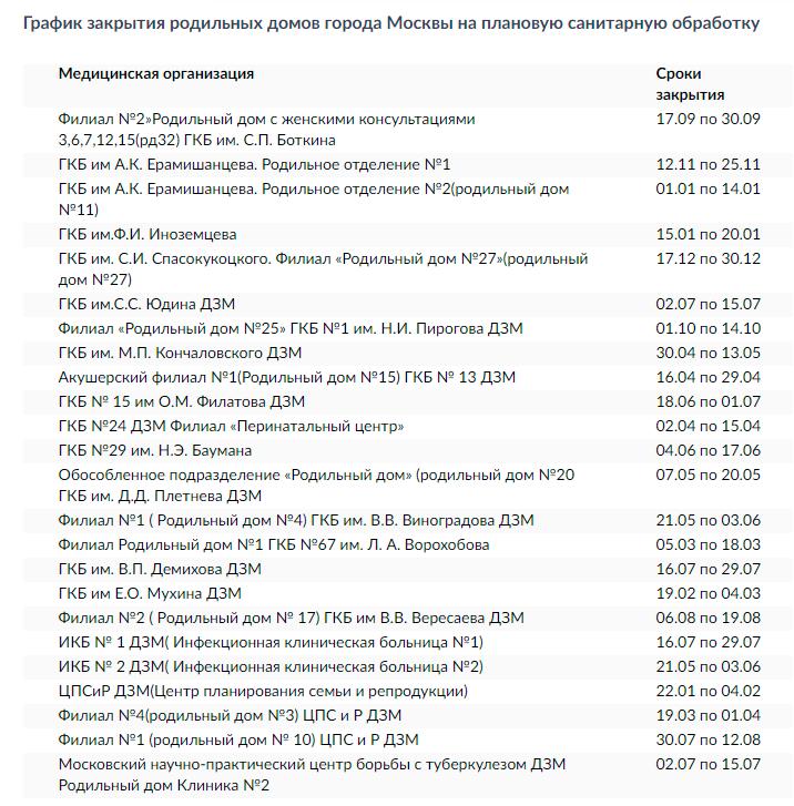 График закрытия родильных домов Москвы на плановую санитарную обработку в 2018 году