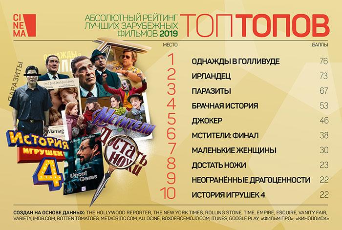 Рейтинг зарубежных фильмов 2019 года