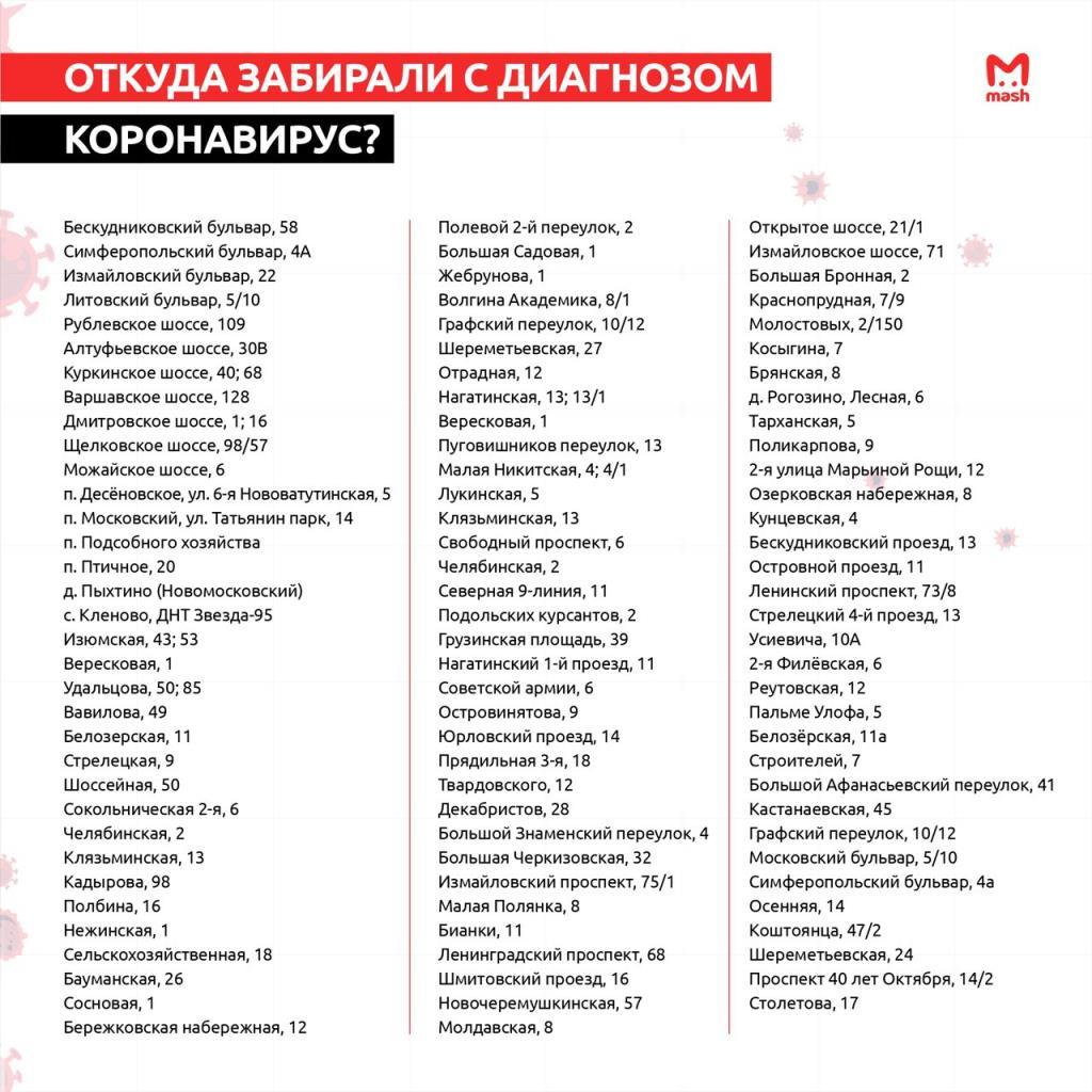 Адреса коронавируса в Москве
