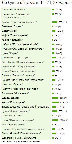 голосование 09.03