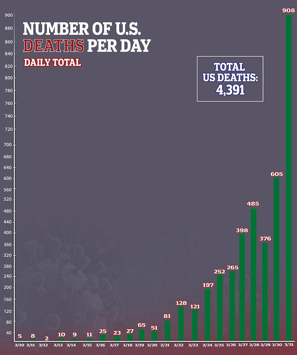 Коронавирус США статистика