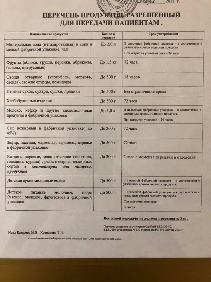Список разрешенных продуктов в больницу