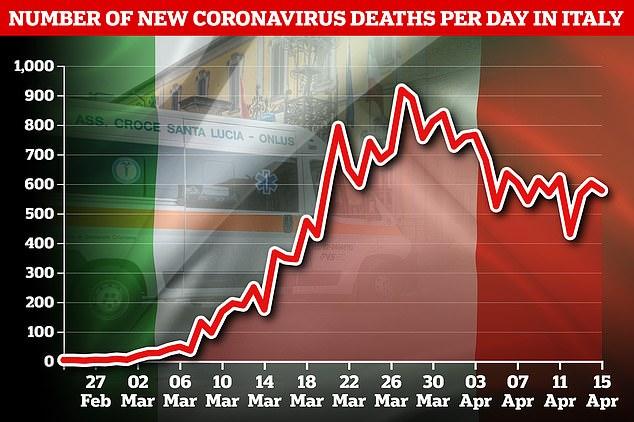Коронавирус Италия