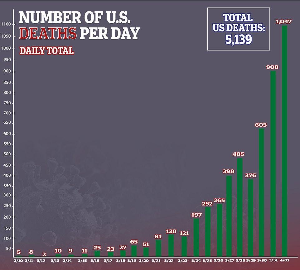 Коронавирус США рекорд смертности