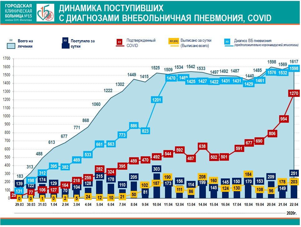 Коронавирус в Москве 2020