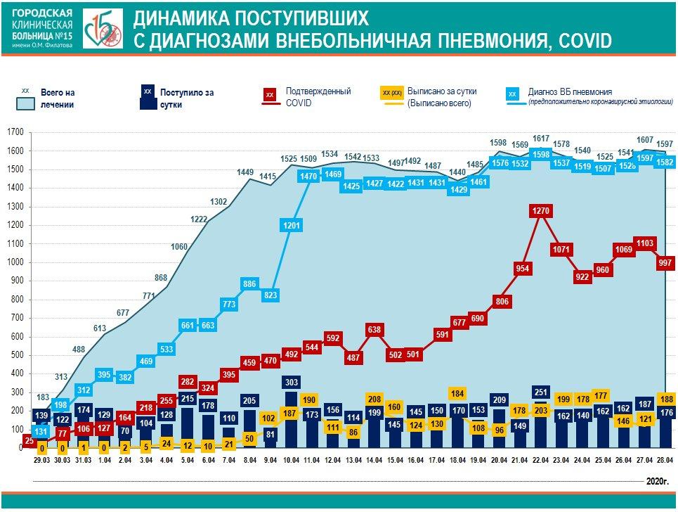 Коронавирус в Москве 15 больница