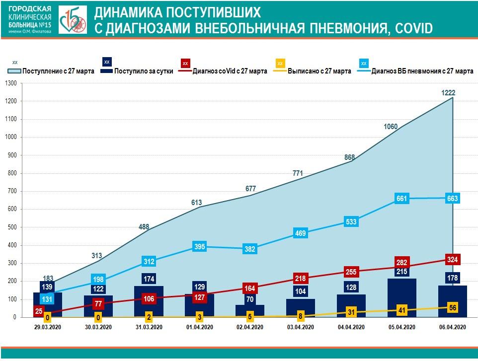 Коронавирус Москва 15 больница
