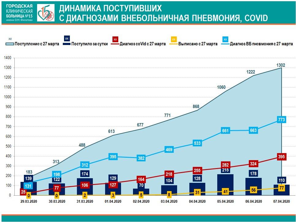 Коронавирус Москва статистика