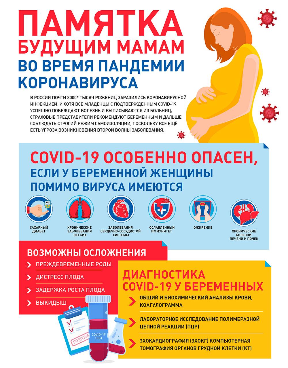 Диагностика коронавируса у беременных