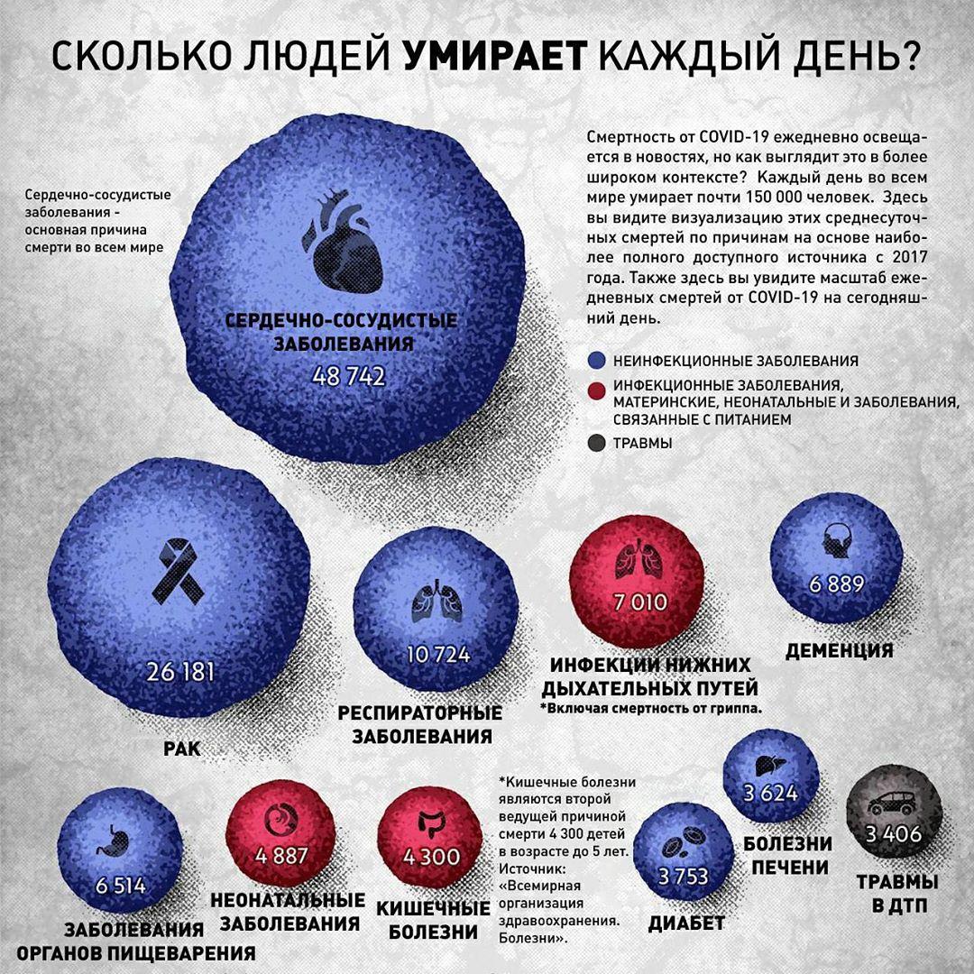 Смертность от коронавируса
