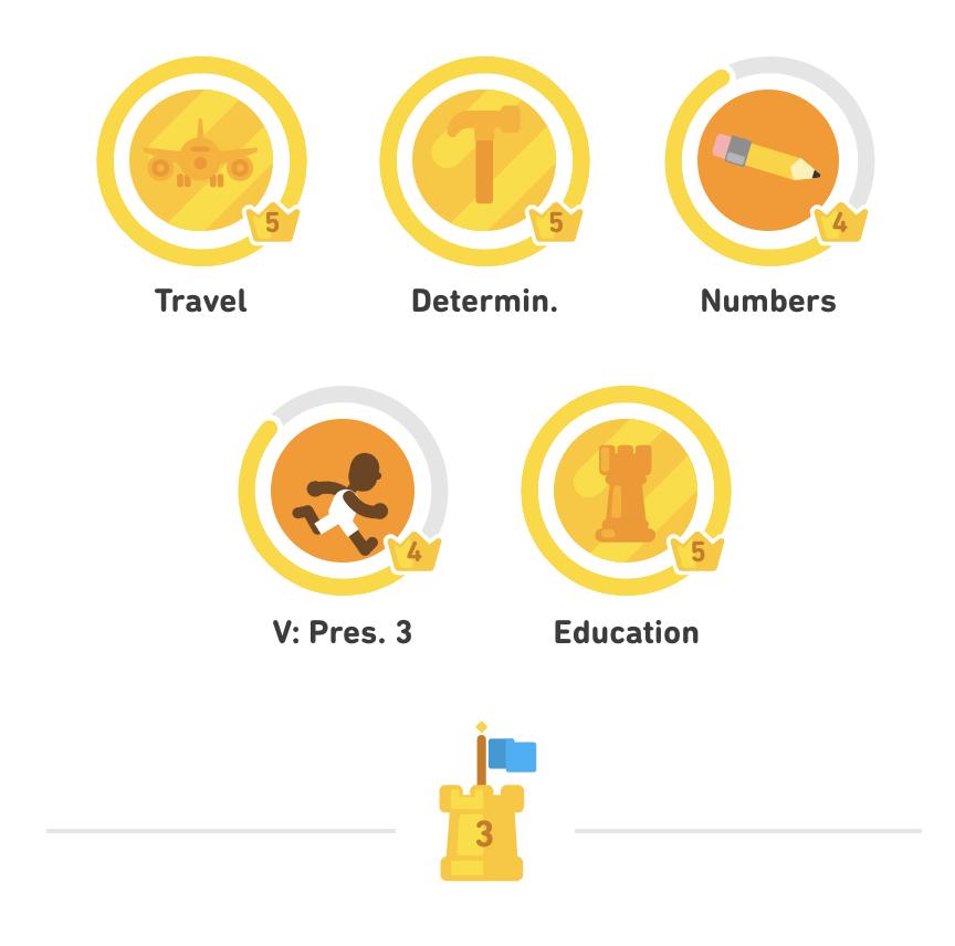 Шведский язык - мой прогресс на сегодняшний день