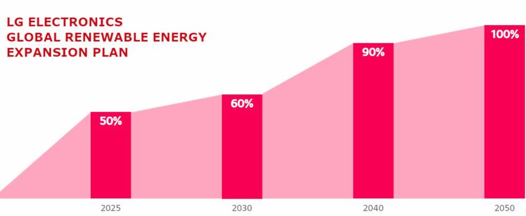 LG Electronics (LG) объявила о своем намерении полностью перейти на возобновляемые источники энергии