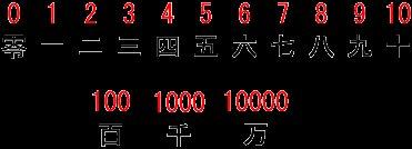 numbers=числа