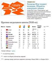 Прогноз по медалям