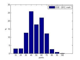 статистика по ЕГЭ-2012 по математике