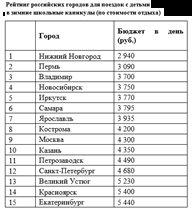 Рейтинг городов России для новогоднего отдыха с детьми