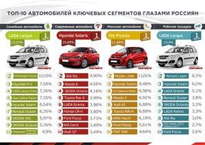 «РЕЙТИНГИ АВТО ГОДА» объявили лучшие автомобили для всей семьи