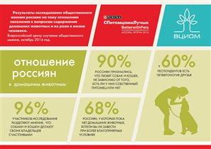 Результаты опроса ВЦИОМ: россияне  уверены, что животные делают их счастливее