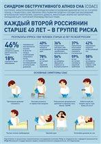 Всемирный день сна: только 17% людей высыпаются ночью