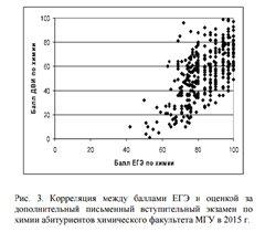 ЕГЭ по химии и ДВИ (хим. фак. МГУ)