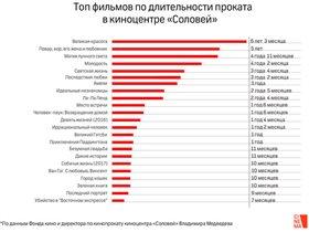 Топ «Cоловья»: какие фильмы Москва смотрела дольше всех