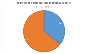 Московские школьники 6-11 классов с 19 октября на 2 недели переходят на дистанционный режим