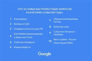 Итоги 2020 года по версии Google